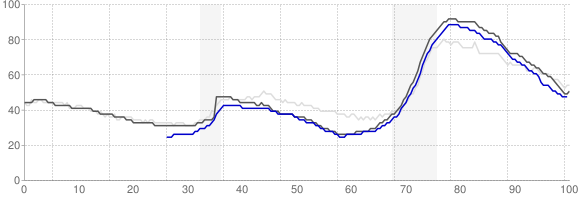 Unemployment Rate Trends - Jacksonville, Florida